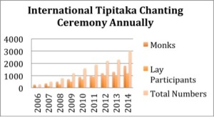 lbdfi-chart-of-attendance-in-chanting-ceremonies